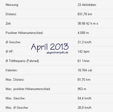 statistik_april_2013
